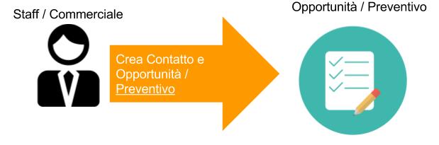 Creare nuova opportunità/preventivo in CRM ReMVC Express