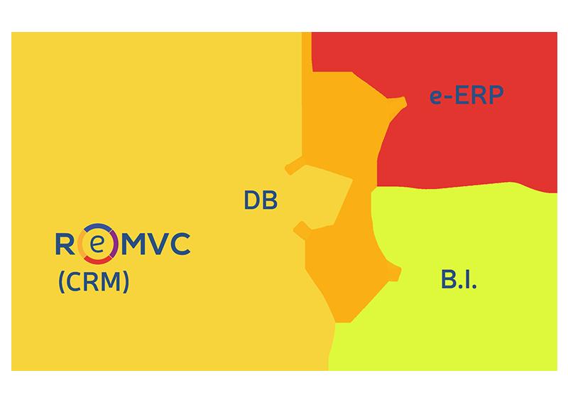 ReMVC come applicazione CRM master/principale