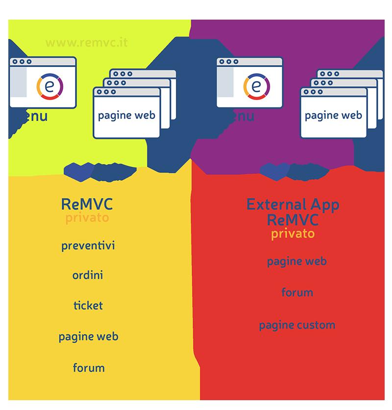 ReMVC è un CMS utile a gestire pagine web pubbliche statiche