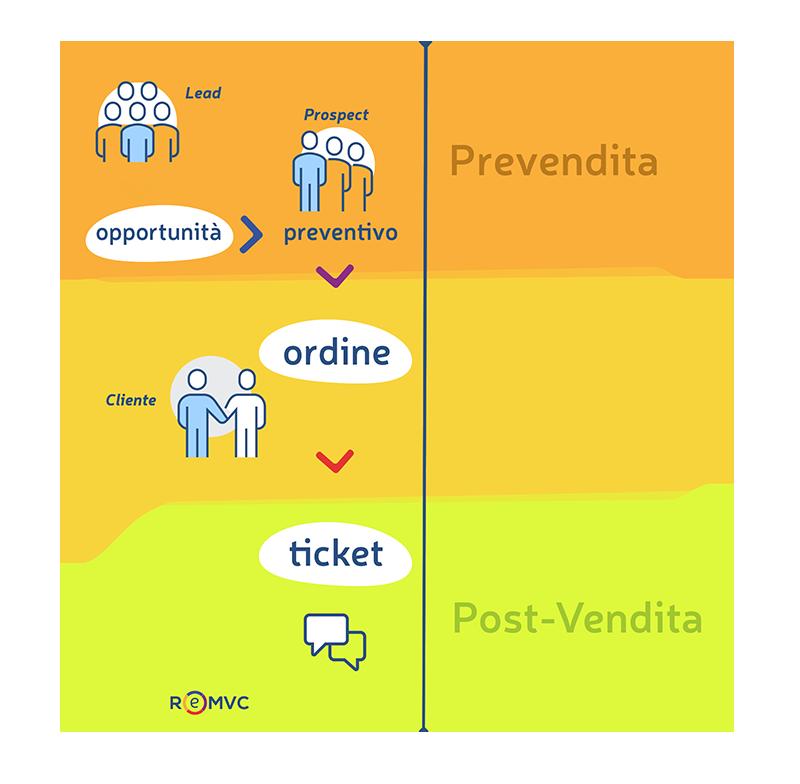 ReMVC CRM operativo per automatizzare i processi di business
