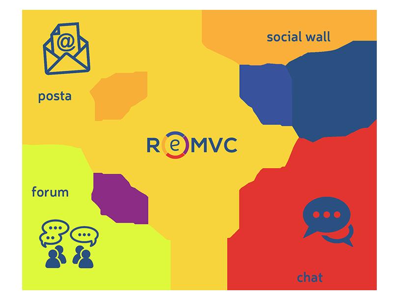 ReMVC CRM di tipo collaborativo per comunicare con i clienti